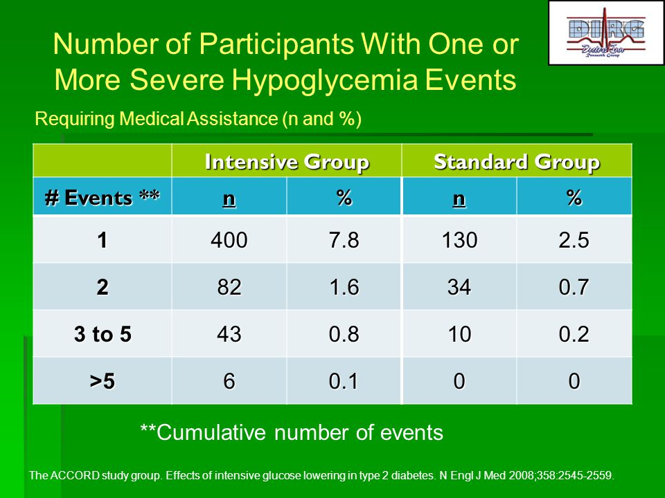 Number of Participants With One or More Severe Hypoglycemia Events