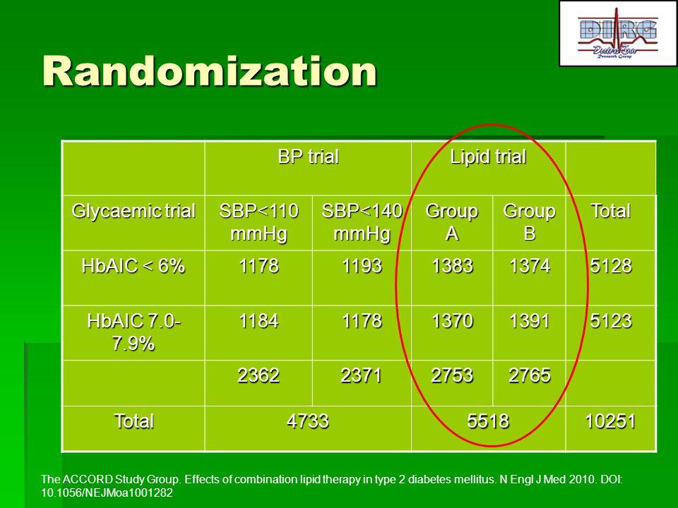 Randomization BP trial Lipid trial Glycaemic trial SBP<110mmHg