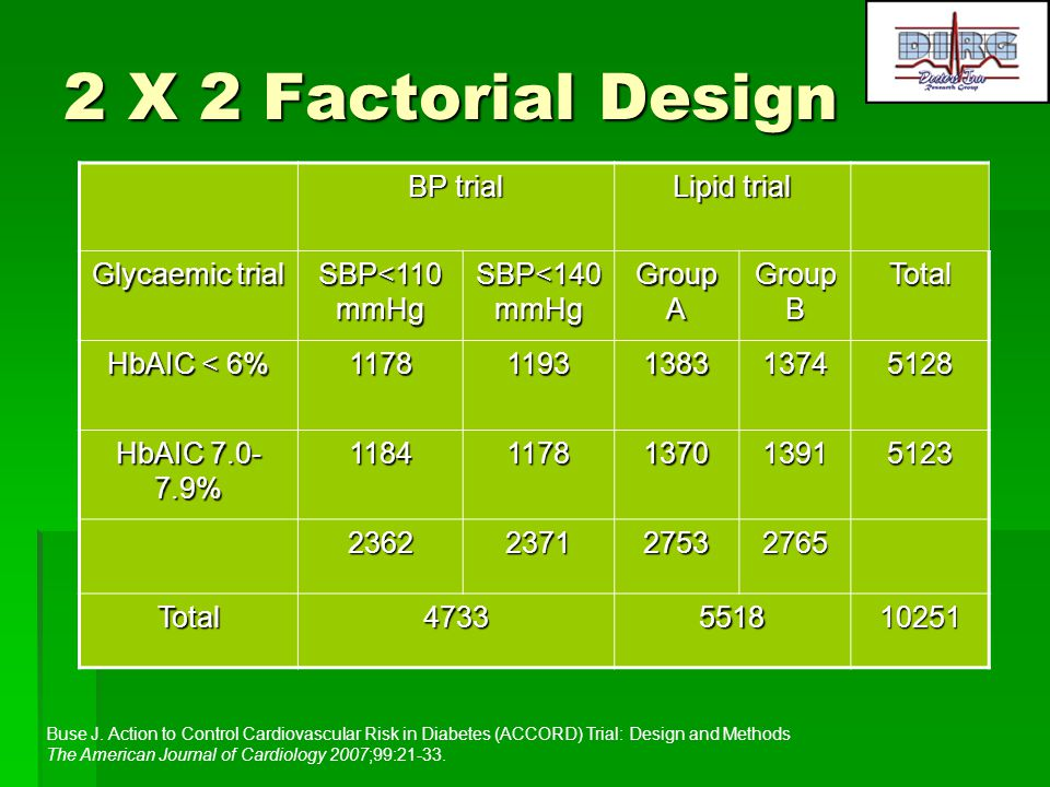 2 X 2 Factorial Design BP trial Lipid trial Glycaemic trial