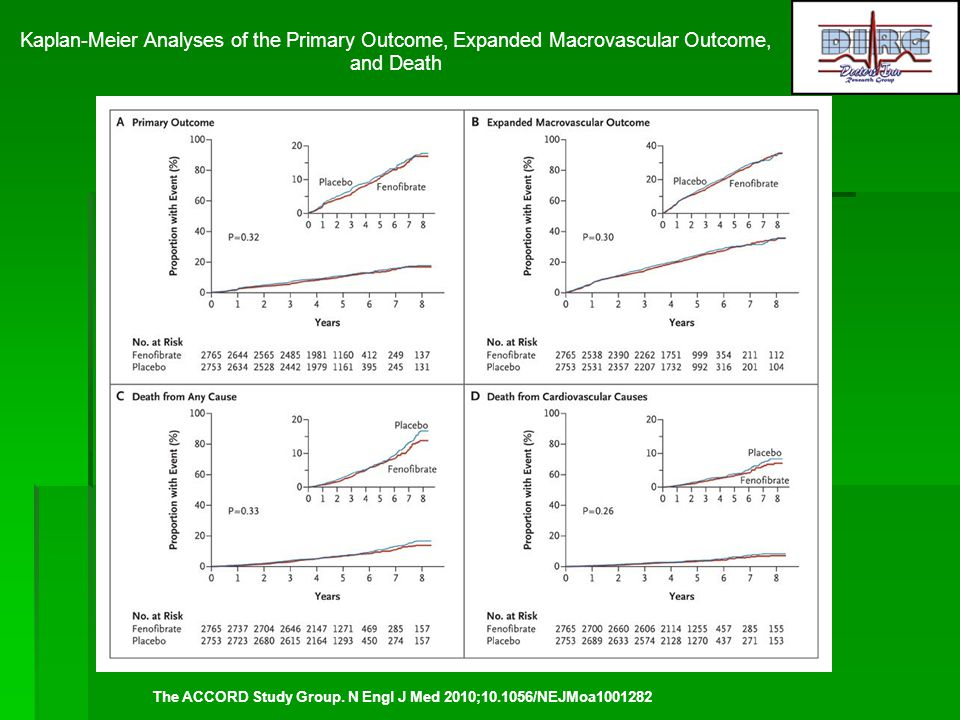 Kaplan-Meier Analyses of the Primary Outcome, Expanded Macrovascular Outcome, and Death