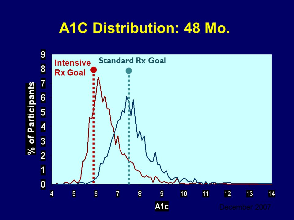 A1C Distribution: 48 Mo. Standard Rx Goal Intensive Rx Goal