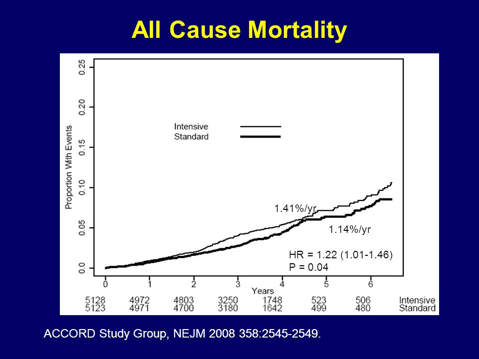 All Cause Mortality ACCORD Study Group, NEJM 2008 358:2545-2549.