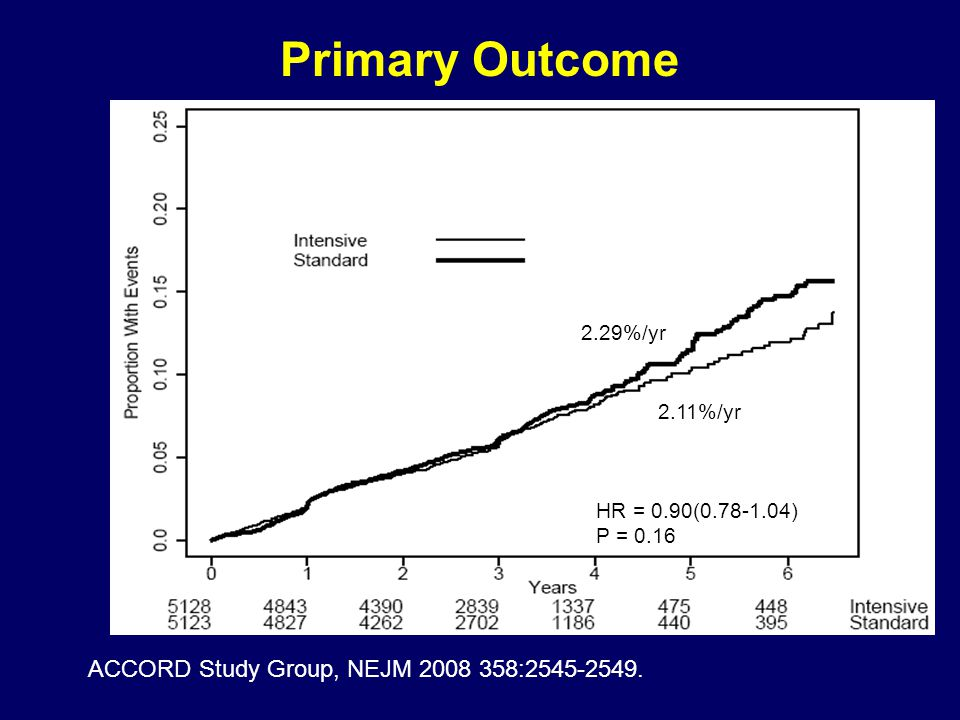 Primary Outcome ACCORD Study Group, NEJM 2008 358:2545-2549. 2.29%/yr