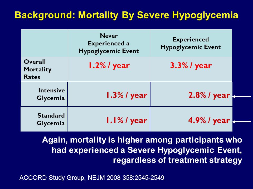 Background: Mortality By Severe Hypoglycemia