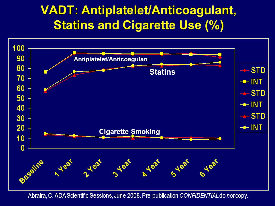 VADT: Antiplatelet/Anticoagulant, Statins and Cigarette Use (%)