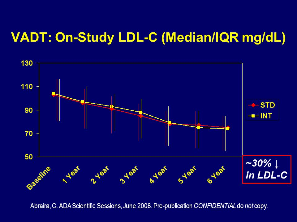 VADT: On-Study LDL-C (Median/IQR mg/dL)
