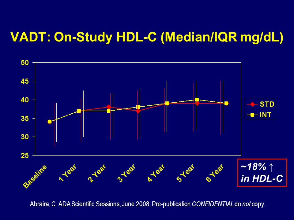 VADT: On-Study HDL-C (Median/IQR mg/dL)
