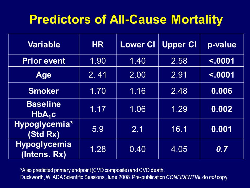Predictors of All-Cause Mortality