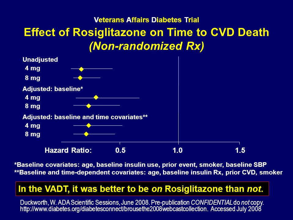 Effect of Rosiglitazone on Time to CVD Death (Non-randomized Rx)