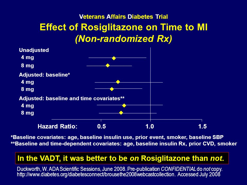 Veterans Affairs Diabetes Trial Effect of Rosiglitazone on Time to MI