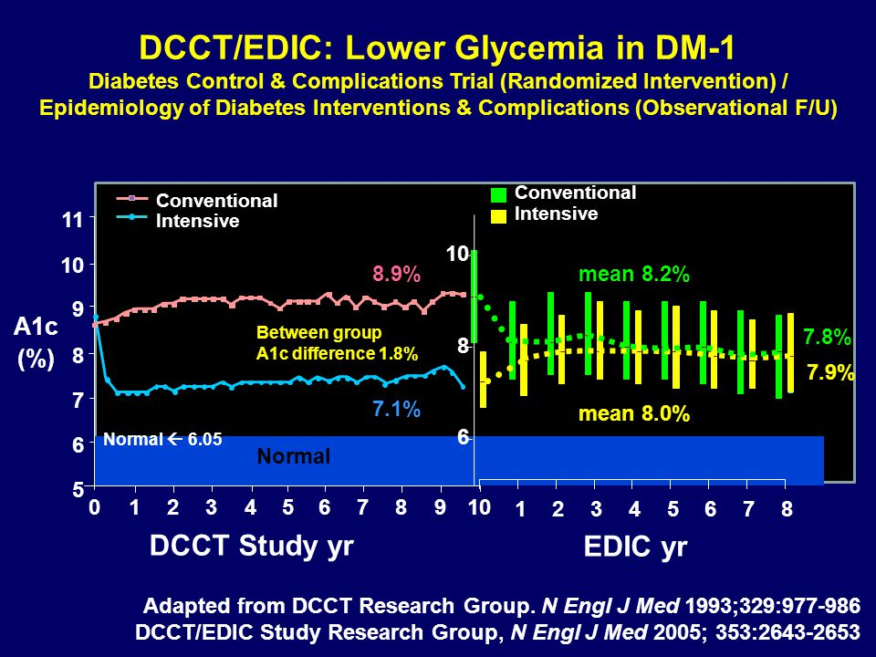 DCCT/EDIC: Lower Glycemia in DM-1