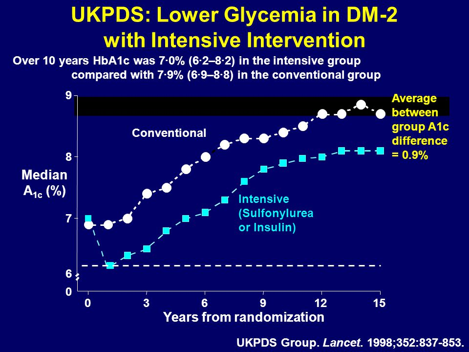 UKPDS: Lower Glycemia in DM-2 with Intensive Intervention