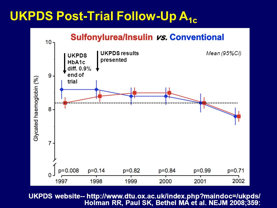 UKPDS Post-Trial Follow-Up A1c
