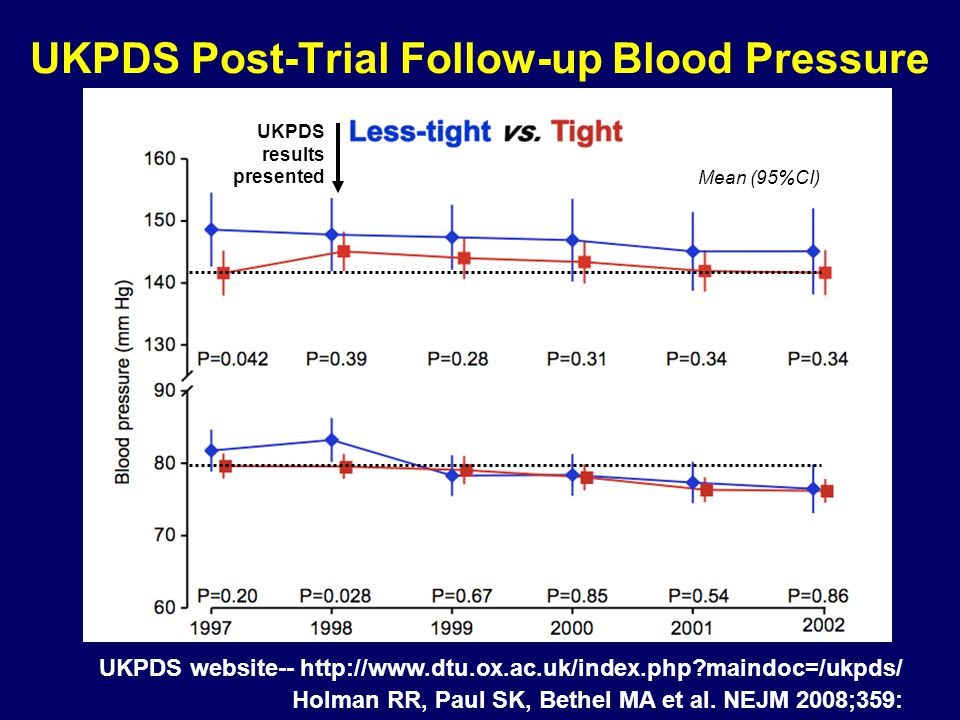 UKPDS Post-Trial Follow-up Blood Pressure