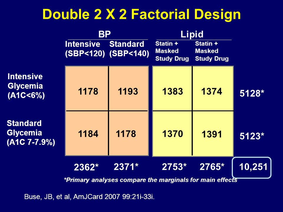 Double 2 X 2 Factorial Design