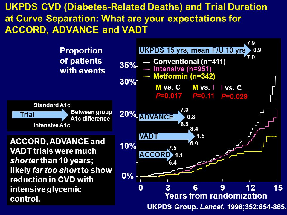 UKPDS CVD (Diabetes-Related Deaths) and Trial Duration at Curve Separation: What are your expectations for ACCORD, ADVANCE and VADT