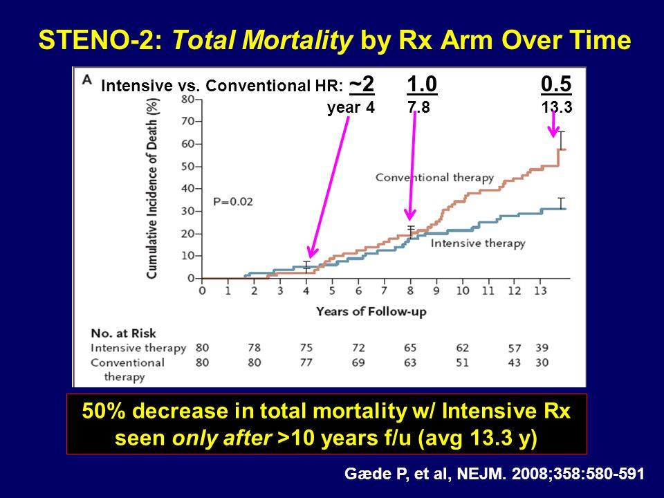 STENO-2: Total Mortality by Rx Arm Over Time