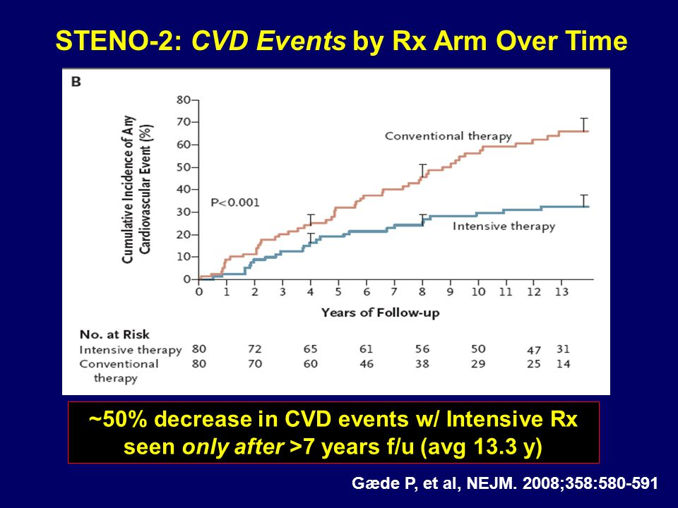 STENO-2: CVD Events by Rx Arm Over Time