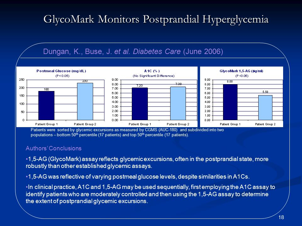 GlycoMark Monitors Postprandial Hyperglycemia