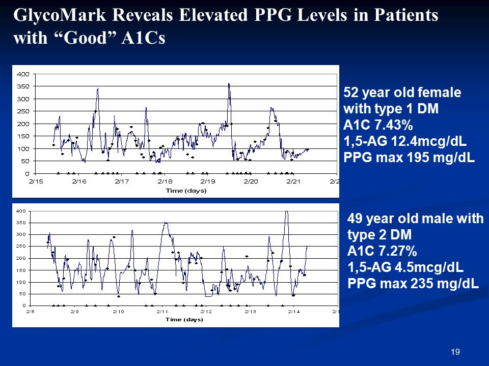 GlycoMark Reveals Elevated PPG Levels in Patients with Good A1Cs