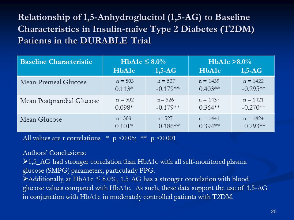 Relationship of 1,5-Anhydroglucitol (1,5-AG) to Baseline Characteristics in Insulin-naïve Type 2 Diabetes (T2DM) Patients in the DURABLE Trial