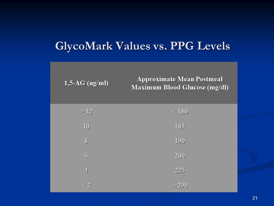 GlycoMark Values vs. PPG Levels