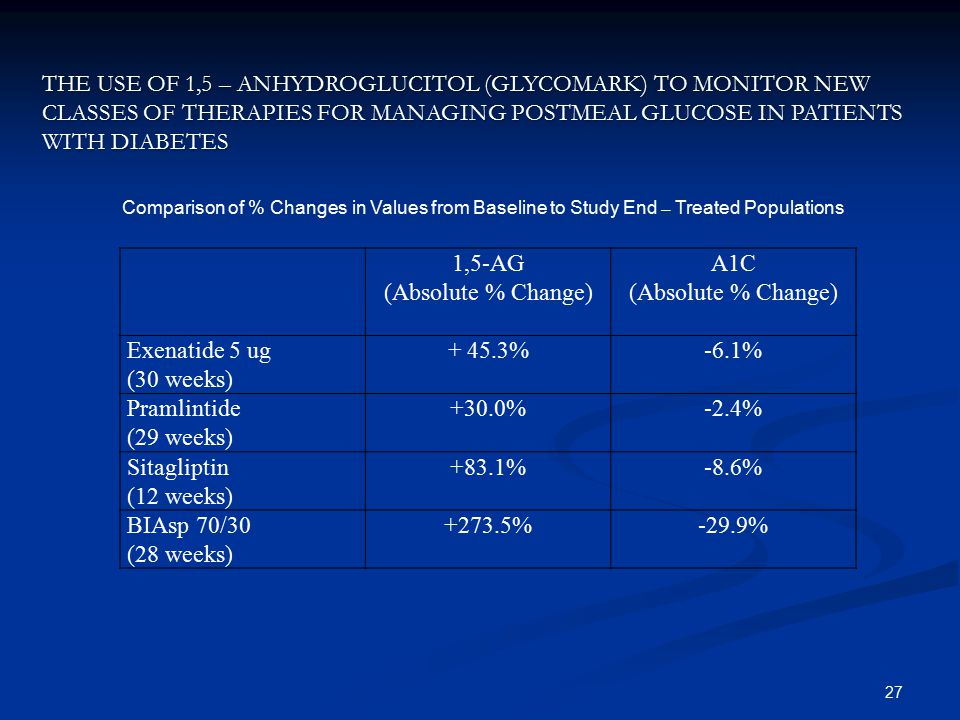 The Use of 1,5 – anhydroglucitol (GlycoMark) to monitor new classes of therapies for managing postmeal glucose in patients with diabetes