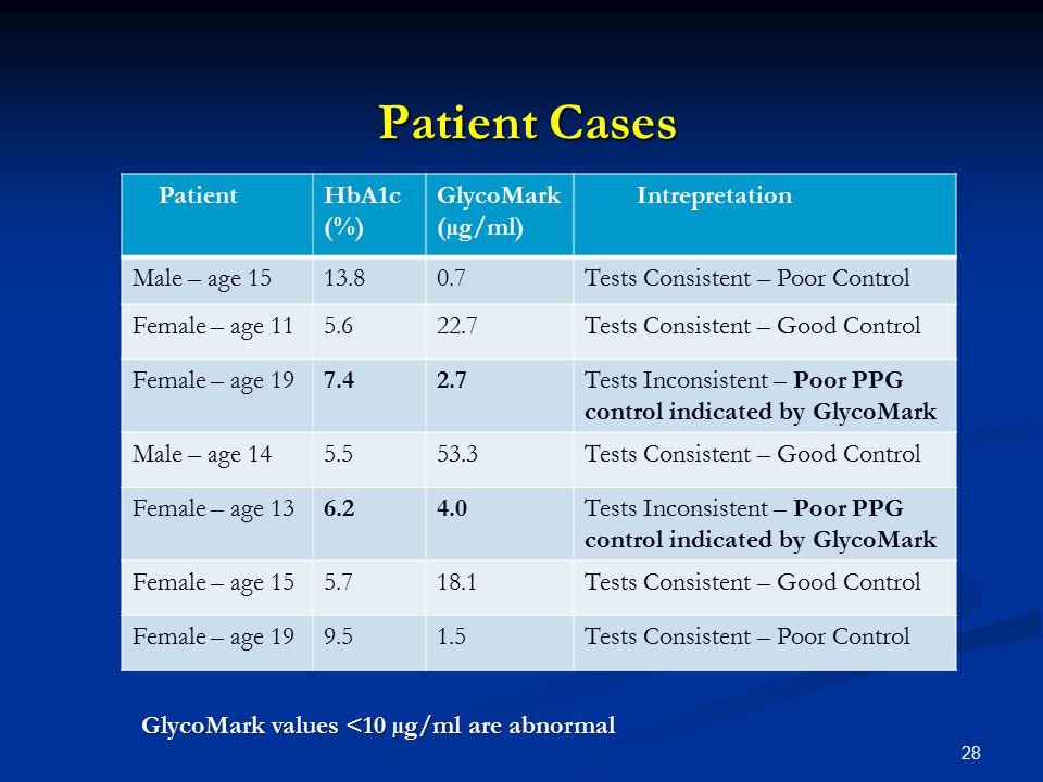 Patient Cases Patient HbA1c (%) GlycoMark (µg/ml) Intrepretation