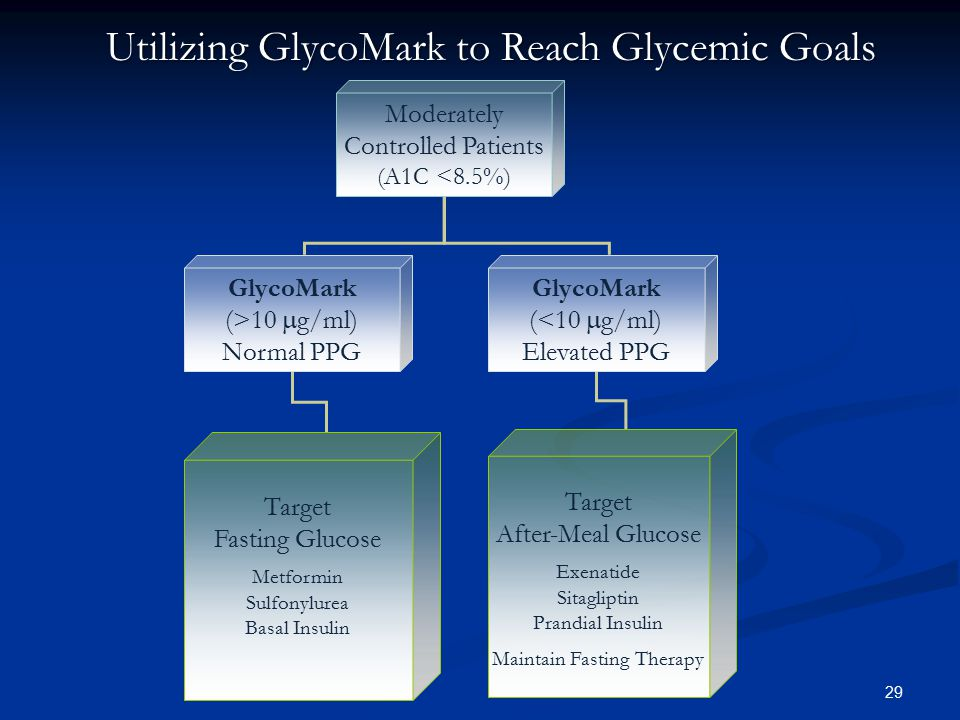 Utilizing GlycoMark to Reach Glycemic Goals