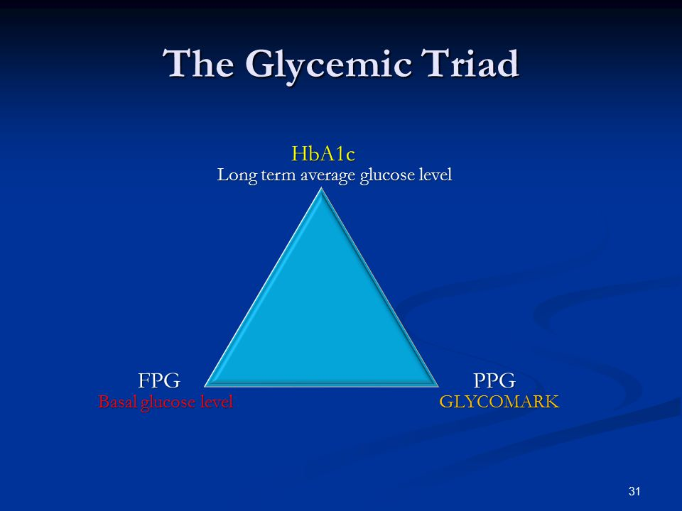 The Glycemic Triad HbA1c FPG PPG Long term average glucose level