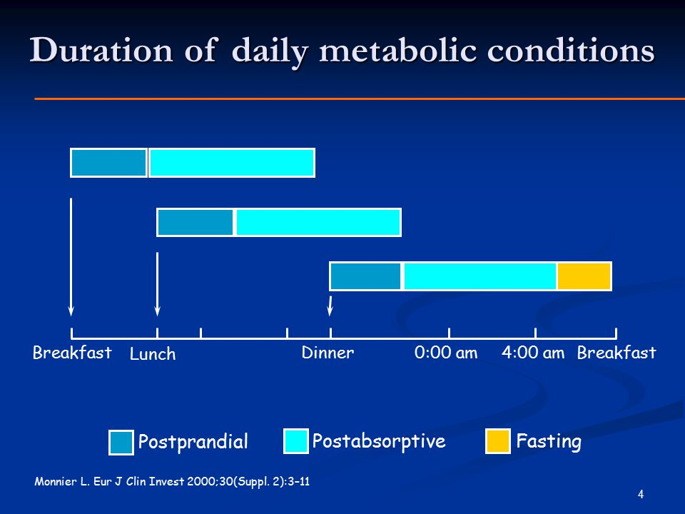 Duration of daily metabolic conditions