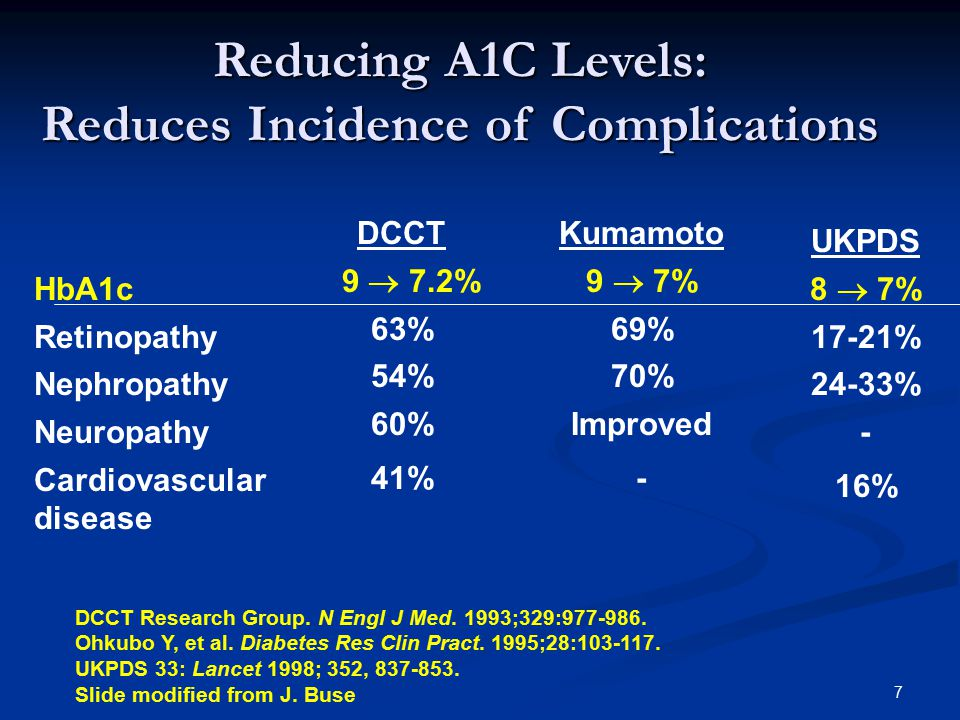 Reducing A1C Levels: Reduces Incidence of Complications