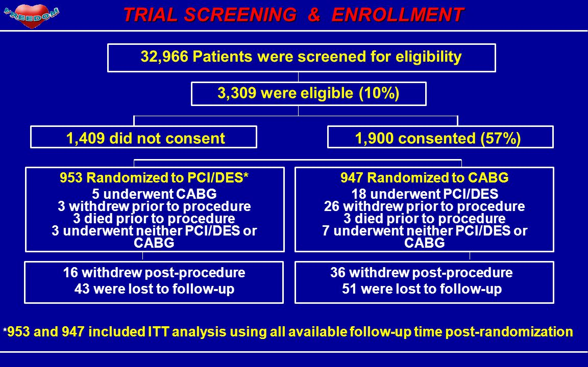 TRIAL SCREENING & ENROLLMENT