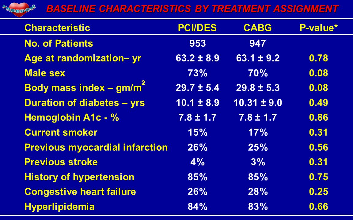 BASELINE CHARACTERISTICS BY TREATMENT ASSIGNMENT