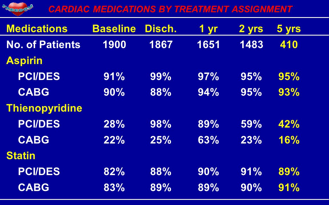 CARDIAC MEDICATIONS BY TREATMENT ASSIGNMENT