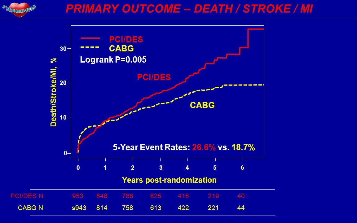 PRIMARY OUTCOME – DEATH / STROKE / MI