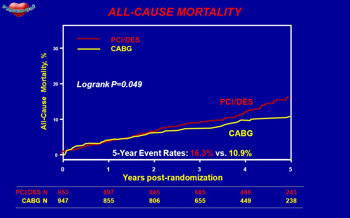 ALL-CAUSE MORTALITY Logrank P=0.049