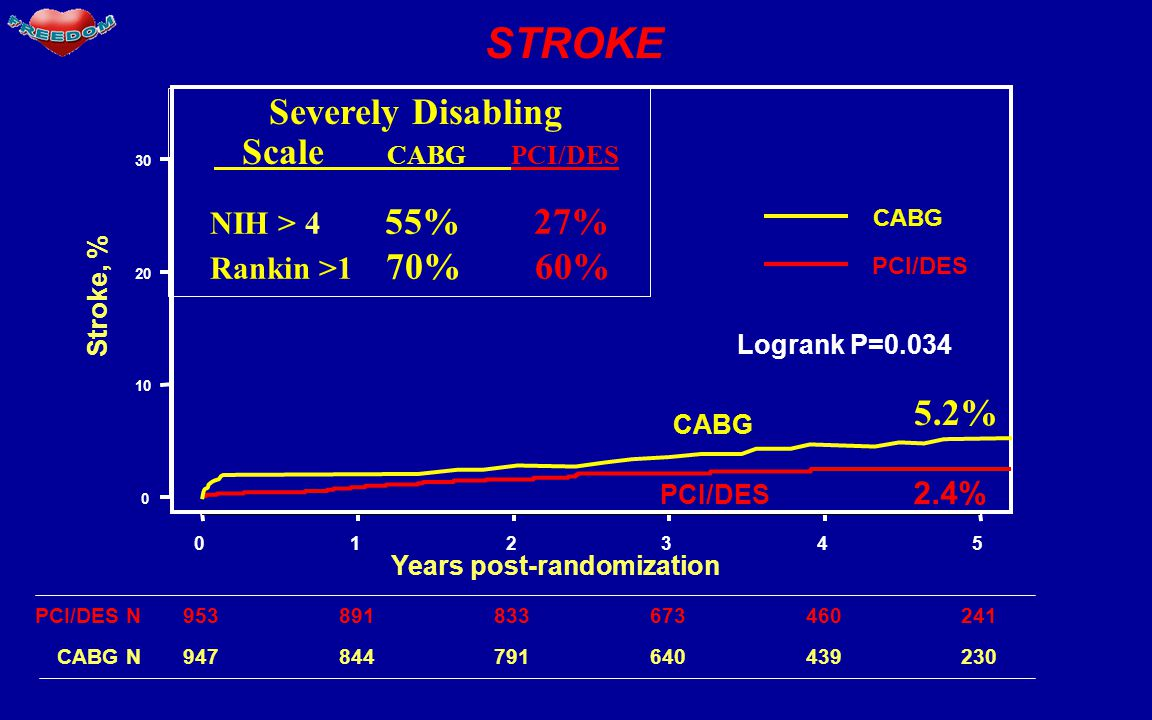 STROKE Severely Disabling Scale CABG PCI/DES 5.2% NIH > 4 55% 27%