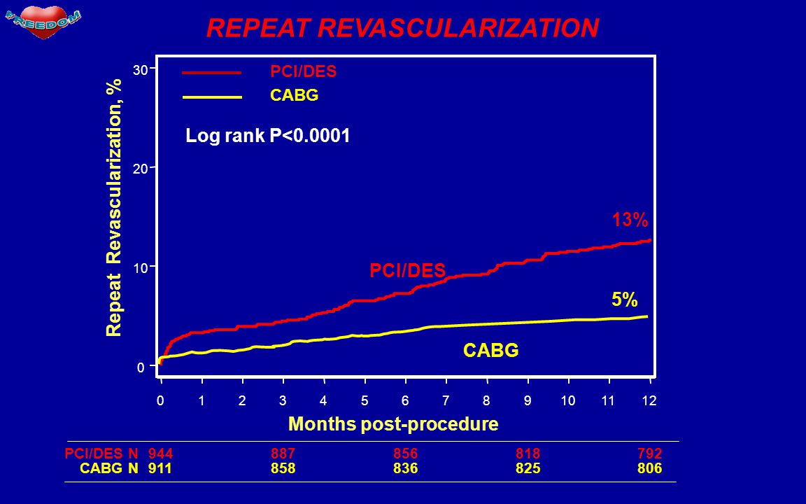 REPEAT REVASCULARIZATION