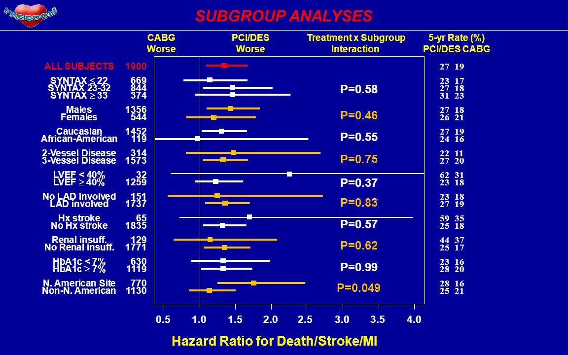 Hazard Ratio for Death/Stroke/MI