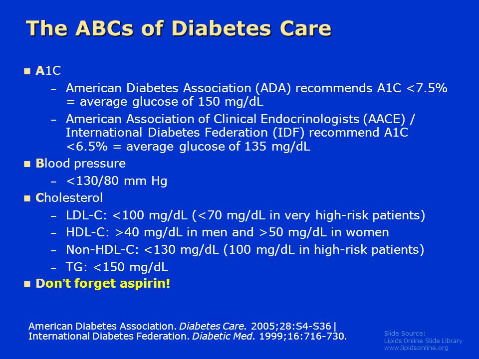 The ABCs of Diabetes Care