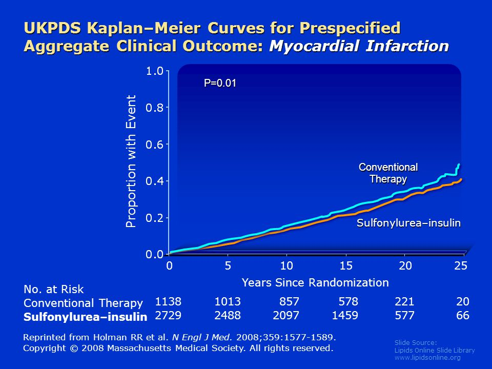 UKPDS Kaplan–Meier Curves for Prespecified Aggregate Clinical Outcome: Myocardial Infarction