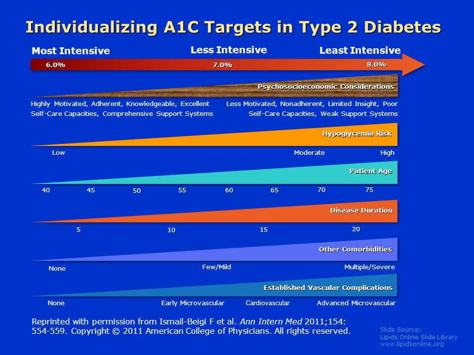 Individualizing A1C Targets in Type 2 Diabetes