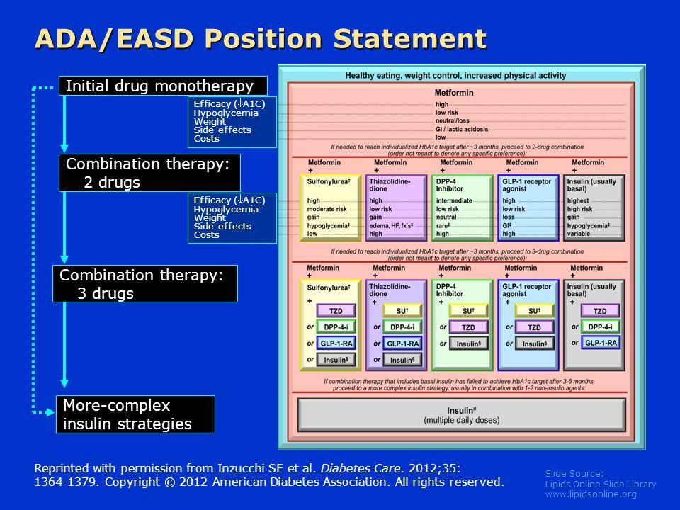 ADA/EASD Position Statement
