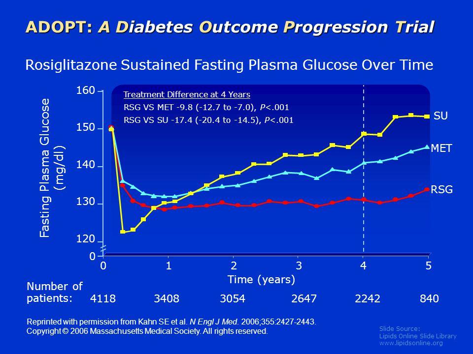 Fasting Plasma Glucose (mg/dl)