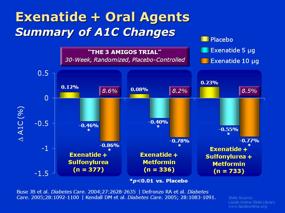 Exenatide + Oral Agents Summary of A1C Changes
