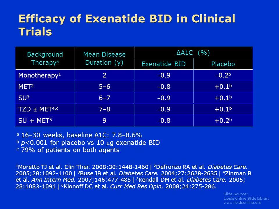 Efficacy of Exenatide BID in Clinical Trials