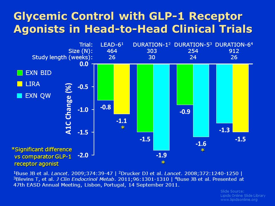 Glycemic Control with GLP-1 Receptor Agonists in Head-to-Head Clinical Trials