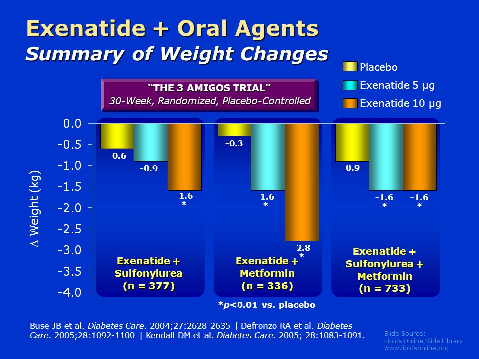 Exenatide + Oral Agents Summary of Weight Changes
