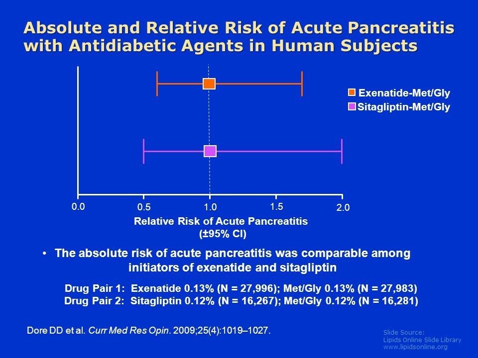 Absolute and Relative Risk of Acute Pancreatitis with Antidiabetic Agents in Human Subjects